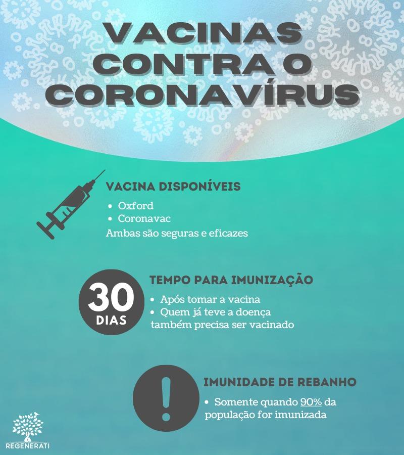 Vacinas Contra o Coronavírus