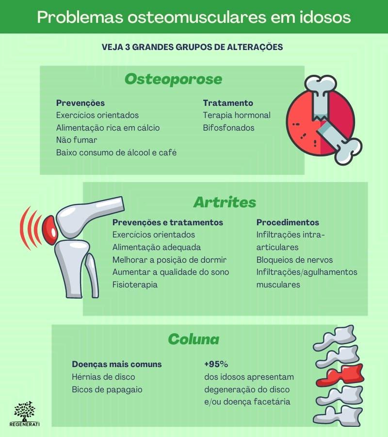 Doenças Osteomusculares do Idoso